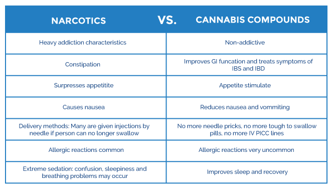 Narcotics-Vs-Cannabis-Chart